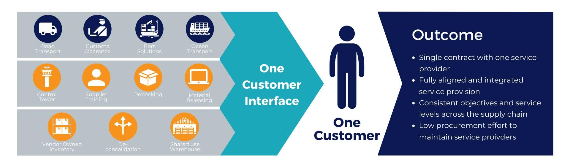 One Customer Interface